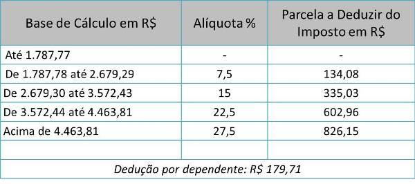 Tabela Imposto de Renda 2014